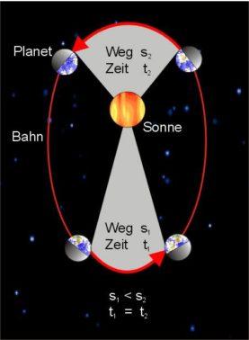 Die Kepler Gesetze