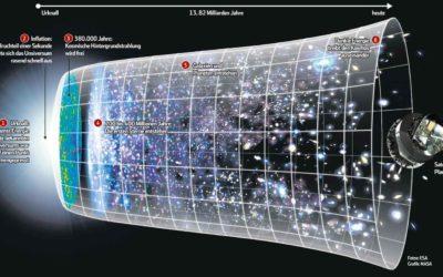 Zeitgeschichte des Universums