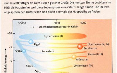Das Hertzsprung-Russel Diagramm